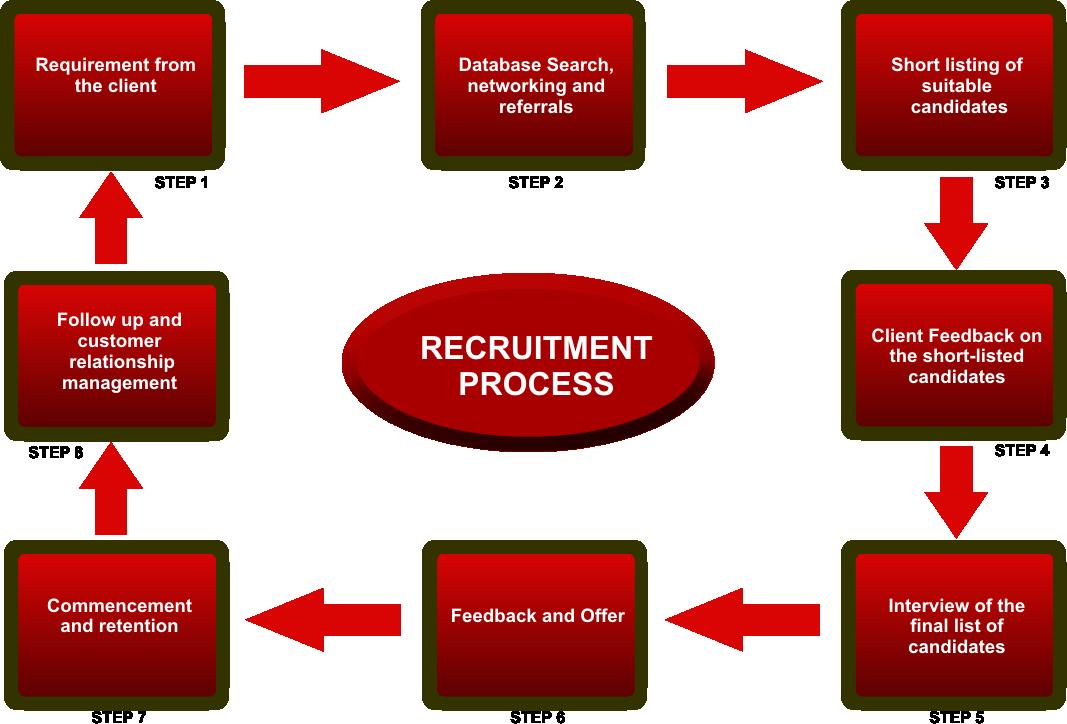 hr recruiting process